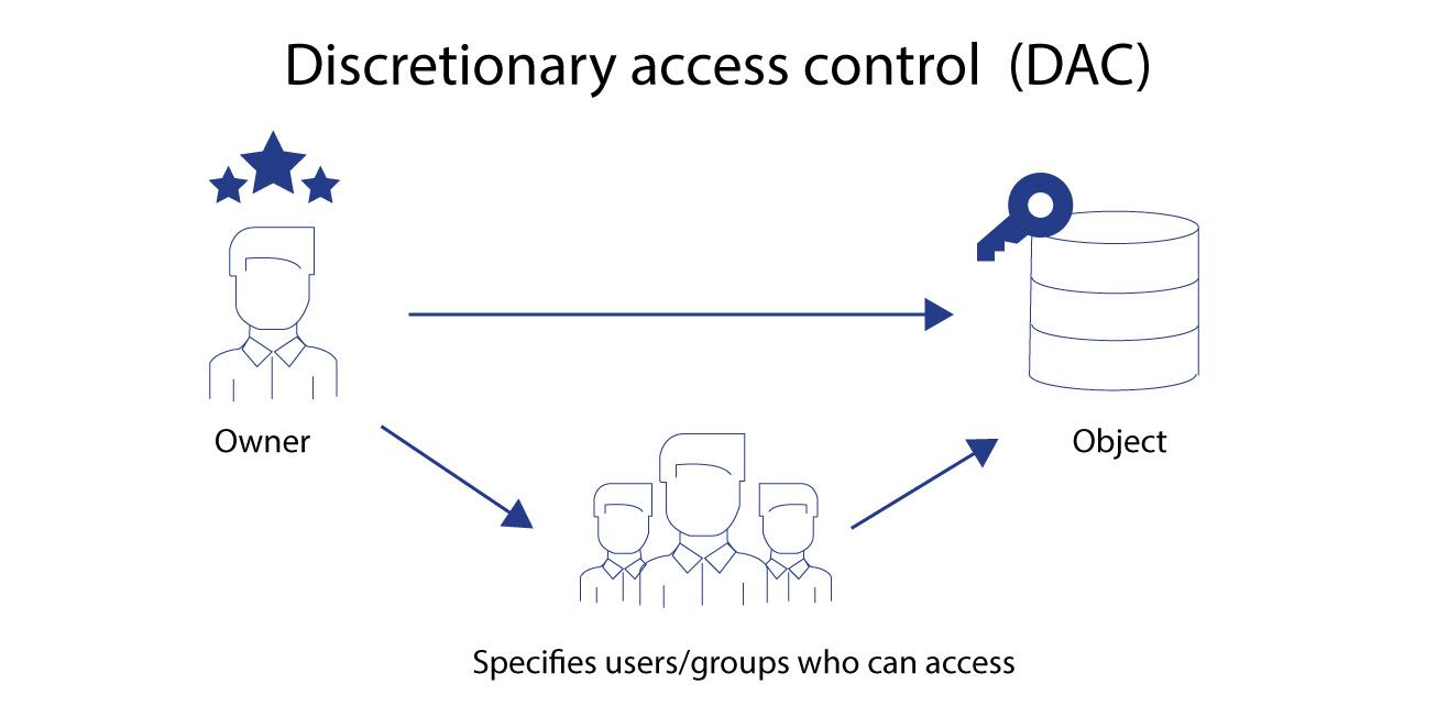 Mô hình kiểm soát truy cập tùy quyền (Discretionary access control - DAC)